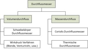 Diagramm - Arten der Durchflussmessung